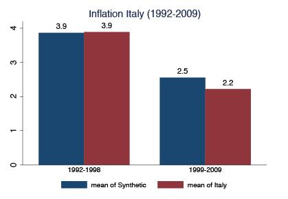 L'Italia e l'euro: un bilancio nell'anno delle elezioni